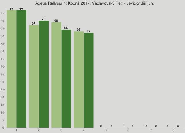Ageus Rallysprint Kopná 2017: Václavovský Petr - Jevický Jiří jun.