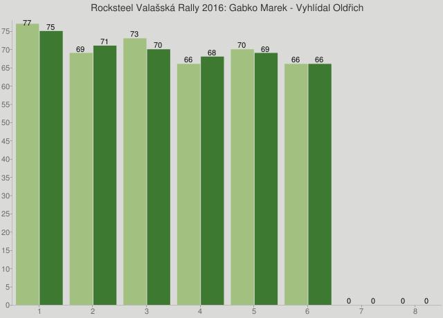 Rocksteel Valašská Rally 2016: Gabko Marek - Vyhlídal Oldřich