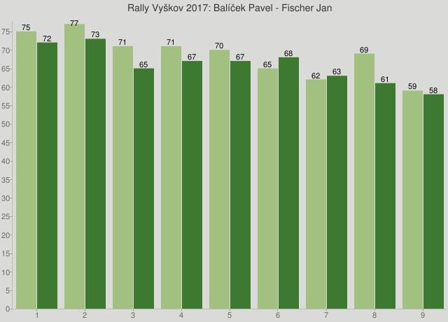 Rally Vyškov 2017: Balíček Pavel - Fischer Jan