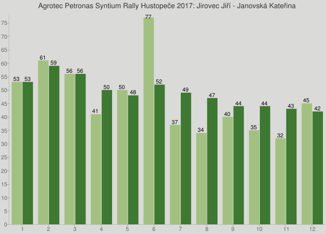 Agrotec Petronas Syntium Rally Hustopeče 2017: Jirovec Jiří - Janovská Kateřina