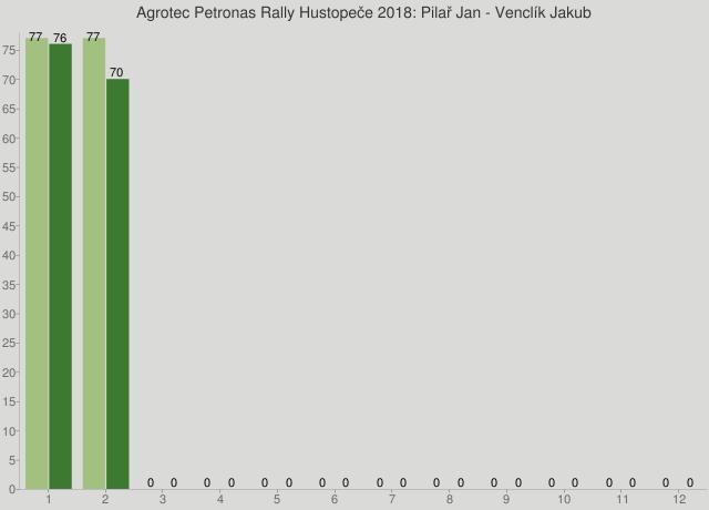 Agrotec Petronas Rally Hustopeče 2018: Pilař Jan - Venclík Jakub