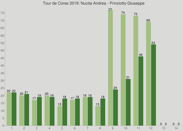 Tour de Corse 2019: Nucita Andrea - Princiotto Giuseppe