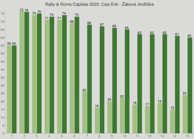 Rally di Roma Capitale 2020: Cais Erik - Žáková Jindřiška