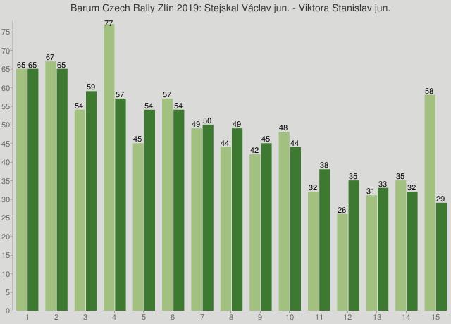 Barum Czech Rally Zlín 2019: Stejskal Václav jun. - Viktora Stanislav jun.