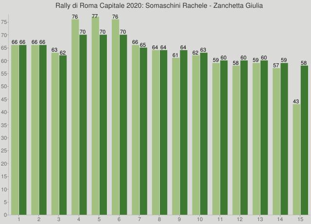 Rally di Roma Capitale 2020: Somaschini Rachele - Zanchetta Giulia