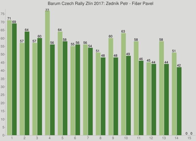 Barum Czech Rally Zlín 2017: Zedník Petr - Fišer Pavel