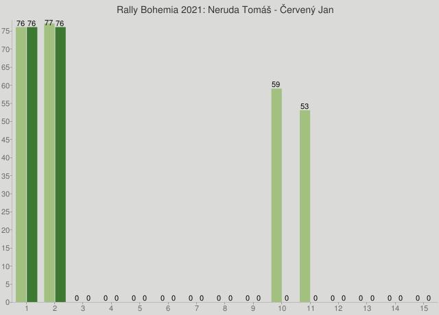 Rally Bohemia 2021: Neruda Tomáš - Červený Jan
