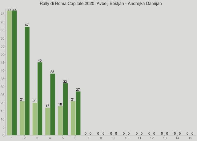 Rally di Roma Capitale 2020: Avbelj Boštjan - Andrejka Damijan