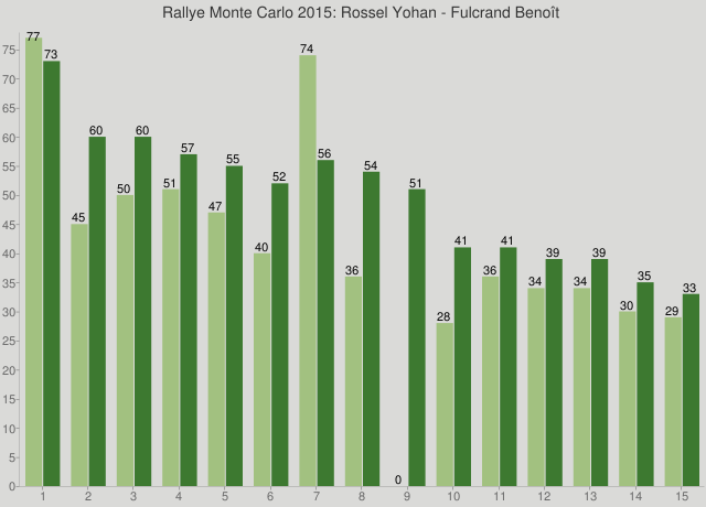 Rallye Monte Carlo 2015: Rossel Yohan - Fulcrand Benoît