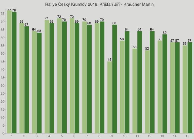 Rallye Český Krumlov 2018: Křišťan Jiří - Kraucher Martin