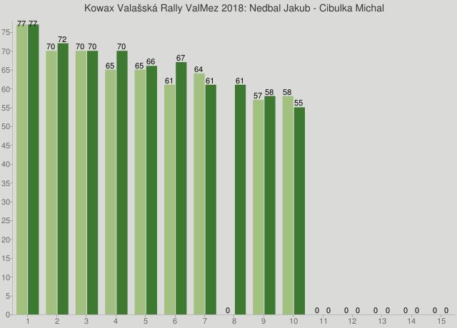 Kowax Valašská Rally ValMez 2018: Nedbal Jakub - Cibulka Michal