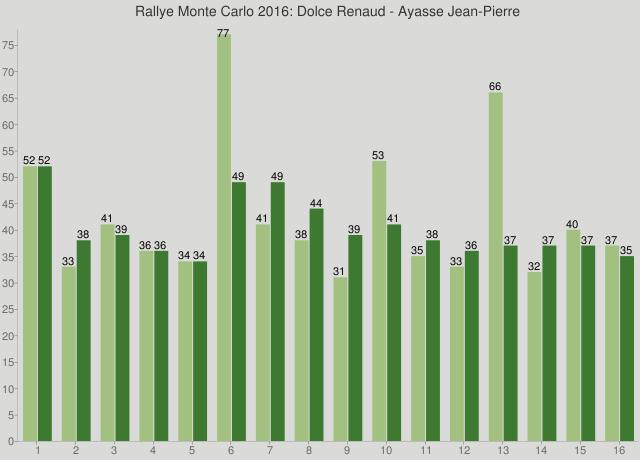 Rallye Monte Carlo 2016: Dolce Renaud - Ayasse Jean-Pierre