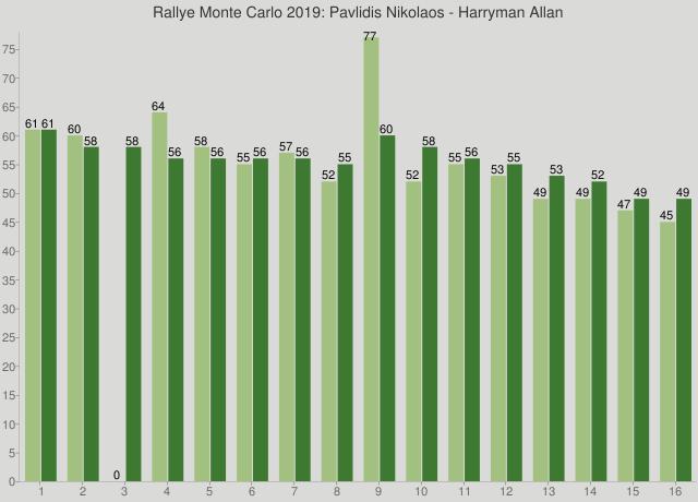 Rallye Monte Carlo 2019: Pavlidis Nikolaos - Harryman Allan