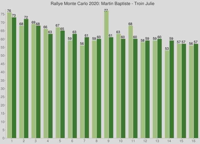 Rallye Monte Carlo 2020: Martin Baptiste - Troin Julie