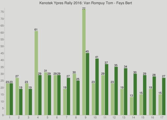 Kenotek Ypres Rally 2016: Van Rompuy Tom - Feys Bert