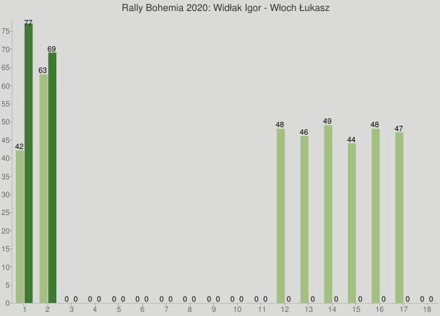 Rally Bohemia 2020: Widłak Igor - Włoch Łukasz