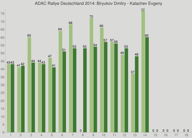 ADAC Rallye Deutschland 2014: Biryukov Dmitry - Kalachev Evgeny