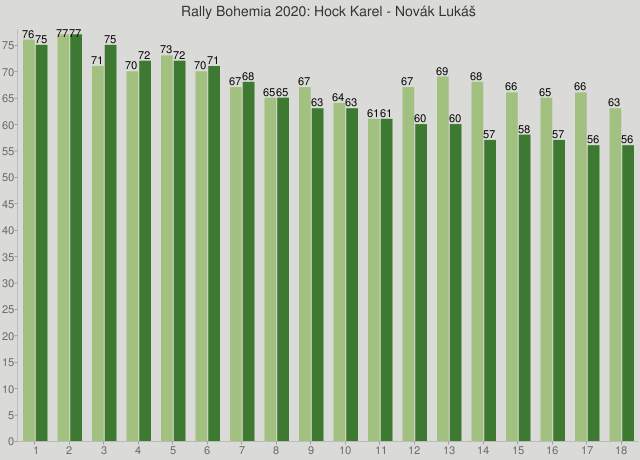 Rally Bohemia 2020: Hock Karel - Novák Lukáš