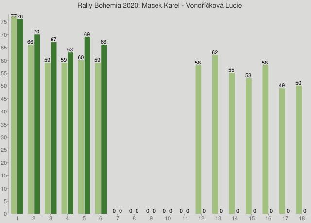 Rally Bohemia 2020: Macek Karel - Vondříčková Lucie
