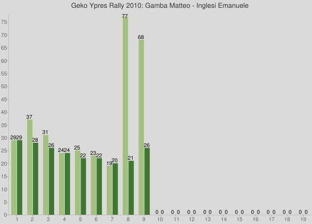 Geko Ypres Rally 2010: Gamba Matteo - Inglesi Emanuele