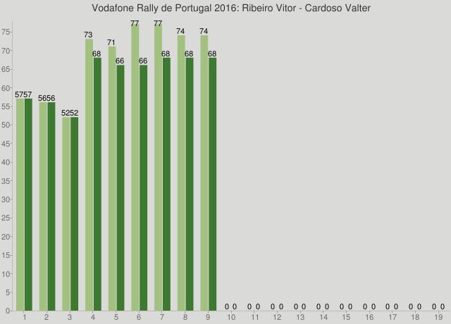 Vodafone Rally de Portugal 2016: Ribeiro Vitor - Cardoso Valter