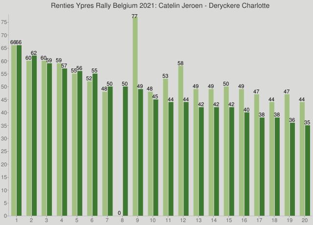 Renties Ypres Rally Belgium 2021: Catelin Jeroen - Deryckere Charlotte