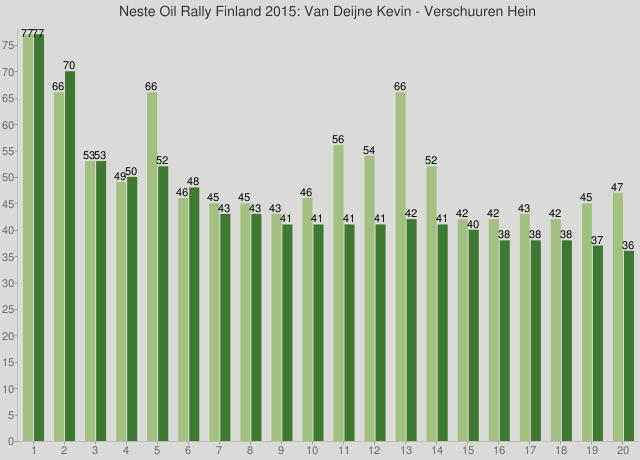 Neste Oil Rally Finland 2015: Van Deijne Kevin - Verschuuren Hein