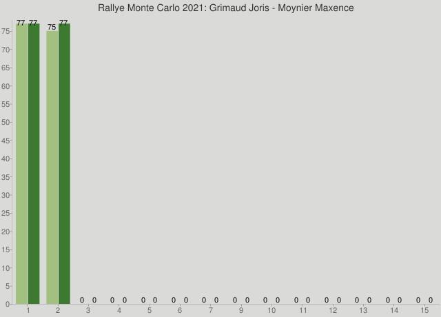 Rallye Monte Carlo 2021: Grimaud Joris - Moynier Maxence
