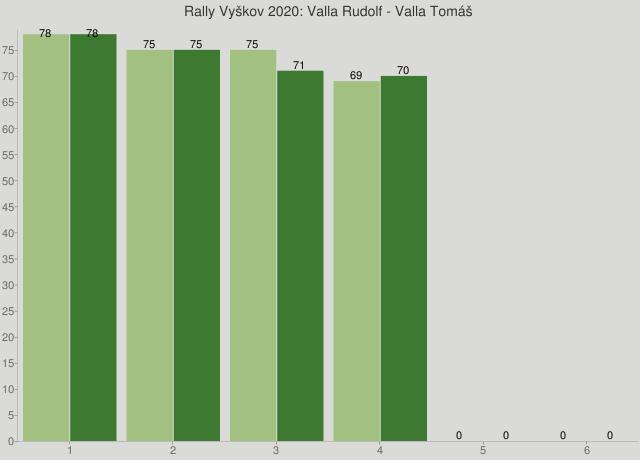 Rally Vyškov 2020: Valla Rudolf - Valla Tomáš