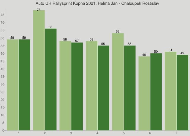 Auto UH Rallysprint Kopná 2021: Helma Jan - Chaloupek Rostislav