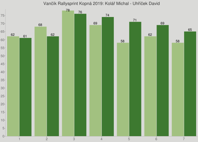 Vančík Rallysprint Kopná 2019: Kolář Michal - Uhříček David