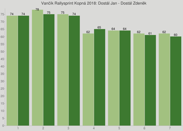Vančík Rallysprint Kopná 2018: Dostál Jan - Dostál Zdeněk
