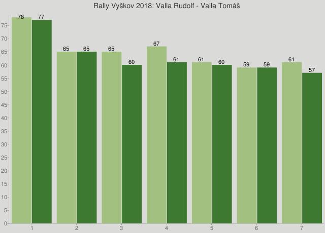 Rally Vyškov 2018: Valla Rudolf - Valla Tomáš