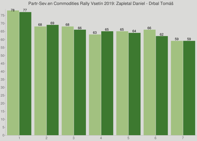 Partr-Sev.en Commodities Rally Vsetín 2019: Zapletal Daniel - Drbal Tomáš