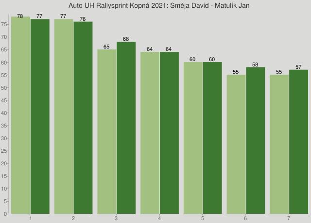 Auto UH Rallysprint Kopná 2021: Směja David - Matulík Jan