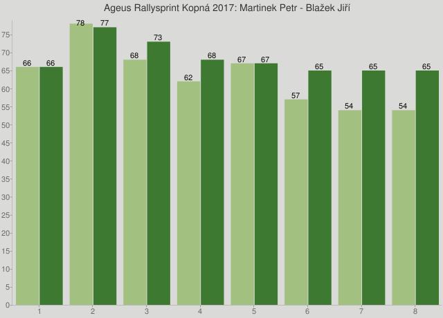 Ageus Rallysprint Kopná 2017: Martinek Petr - Blažek Jiří