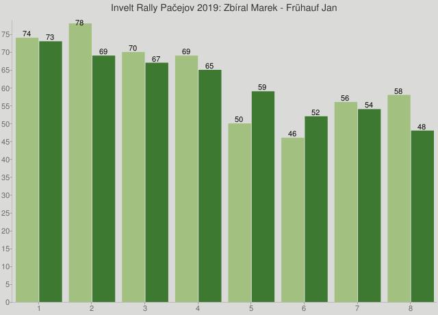 Invelt Rally Pačejov 2019: Zbíral Marek - Frühauf Jan