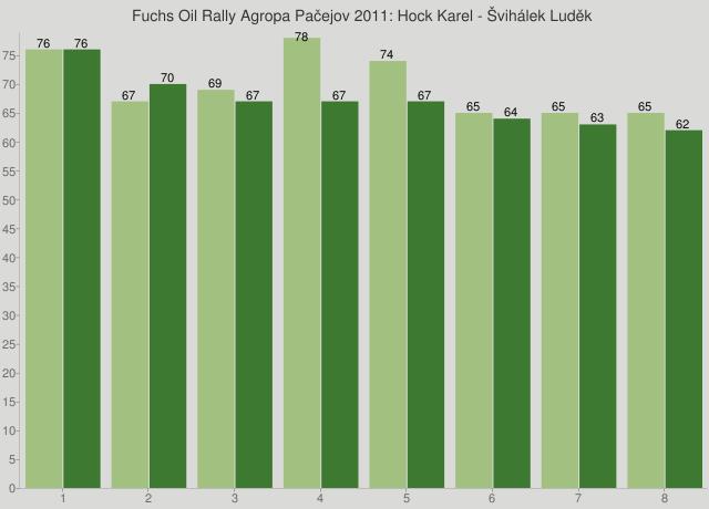 Fuchs Oil Rally Agropa Pačejov 2011: Hock Karel - Švihálek Luděk
