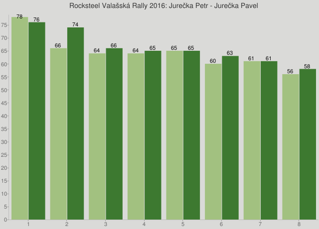 Rocksteel Valašská Rally 2016: Jurečka Petr - Jurečka Pavel