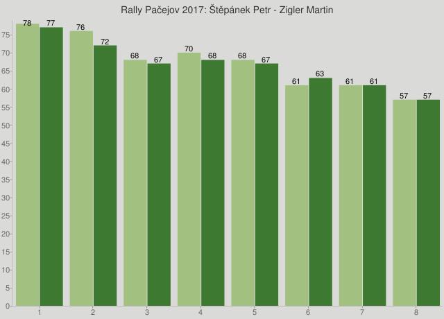 Rally Pačejov 2017: Štěpánek Petr - Zigler Martin