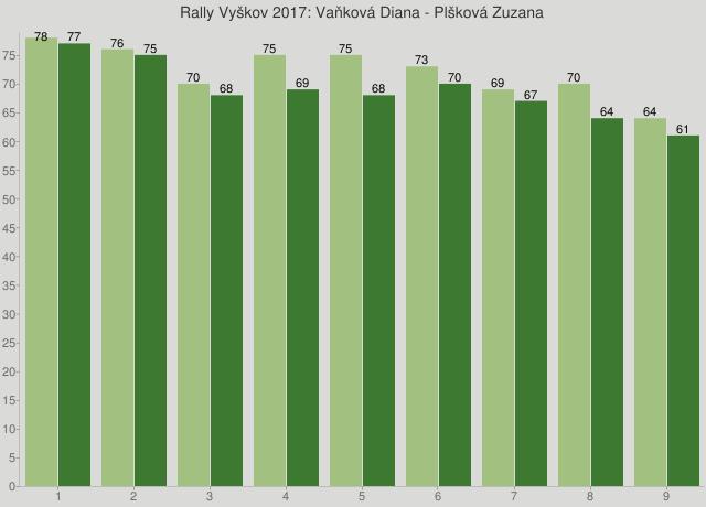 Rally Vyškov 2017: Vaňková Diana - Plšková Zuzana