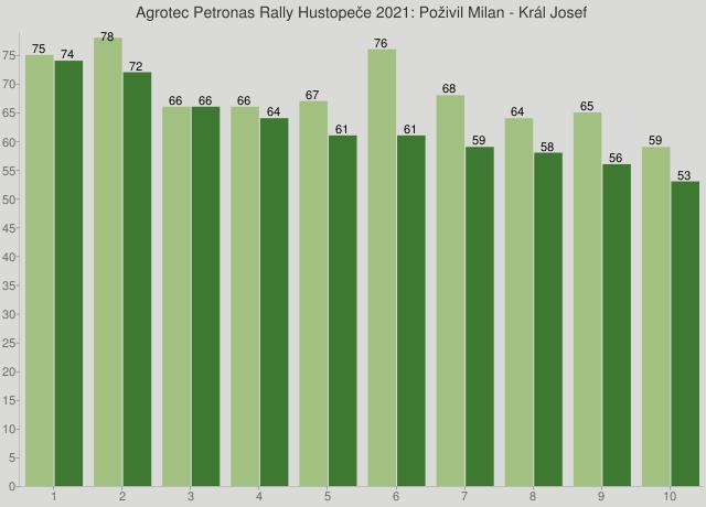 Agrotec Petronas Rally Hustopeče 2021: Poživil Milan - Král Josef