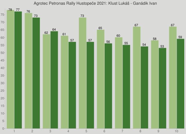 Agrotec Petronas Rally Hustopeče 2021: Klust Lukáš - Ganádik Ivan