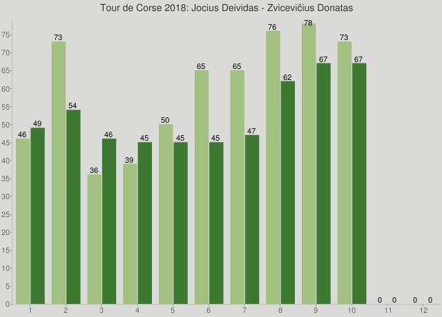 Tour de Corse 2018: Jocius Deividas - Zvicevičius Donatas