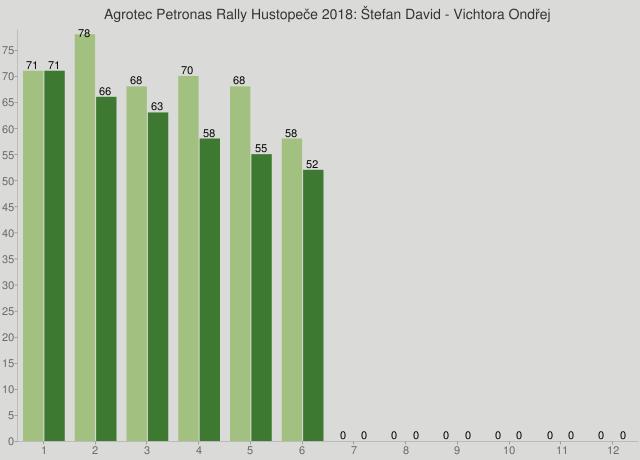 Agrotec Petronas Rally Hustopeče 2018: Štefan David - Vichtora Ondřej