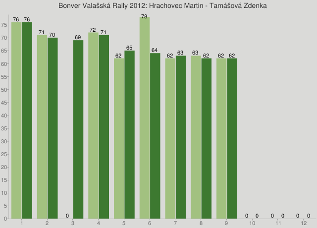 Bonver Valašská Rally 2012: Hrachovec Martin - Tamášová Zdenka
