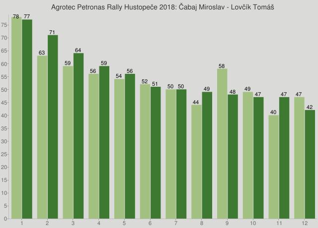 Agrotec Petronas Rally Hustopeče 2018: Čabaj Miroslav - Lovčík Tomáš