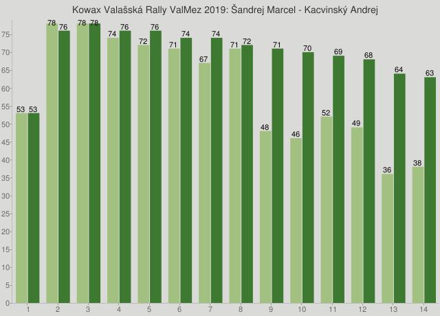 Kowax Valašská Rally ValMez 2019: Šandrej Marcel - Kacvinský Andrej