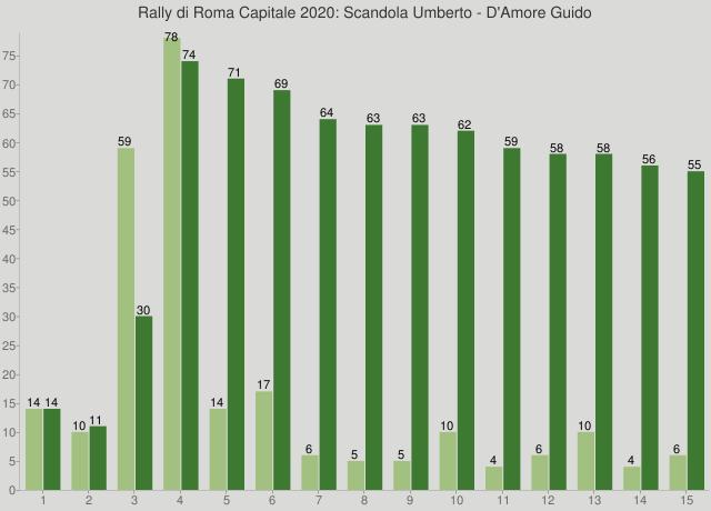 Rally di Roma Capitale 2020: Scandola Umberto - D'Amore Guido