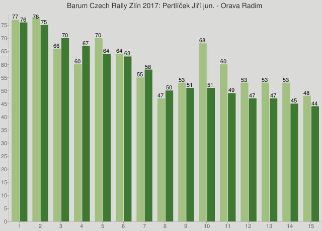 Barum Czech Rally Zlín 2017: Pertlíček Jiří jun. - Orava Radim